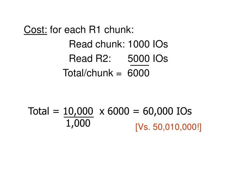 Cost: