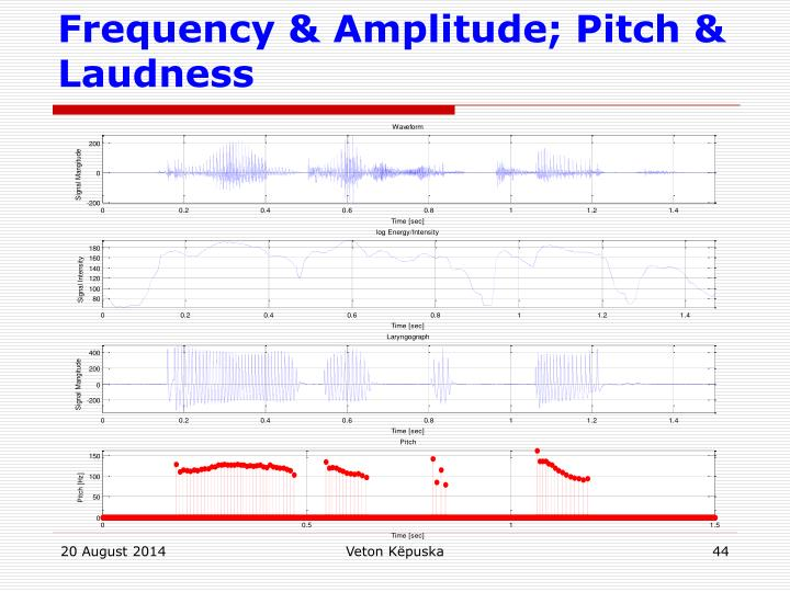 Frequency & Amplitude; Pitch & Laudness