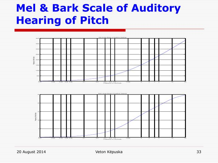 Mel & Bark Scale of Auditory Hearing of Pitch