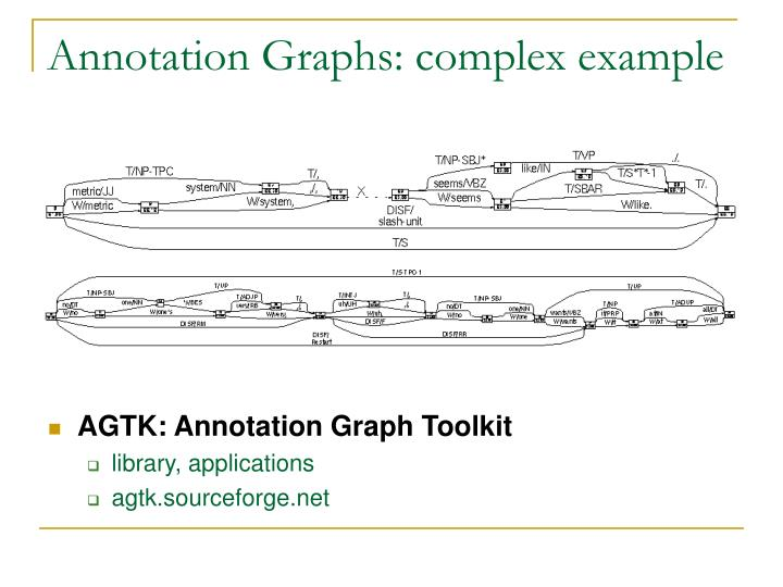 Annotation Graphs: complex example