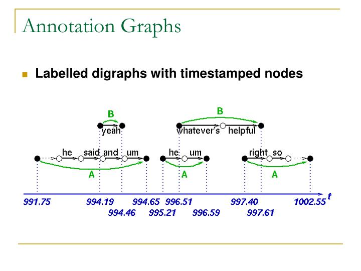 Annotation Graphs