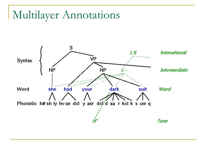 Multilayer Annotations