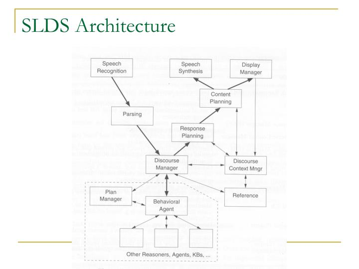 SLDS Architecture