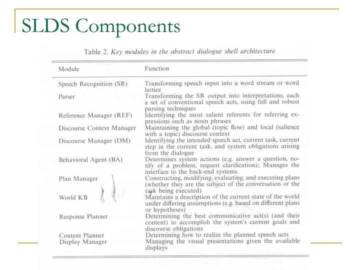 SLDS Components