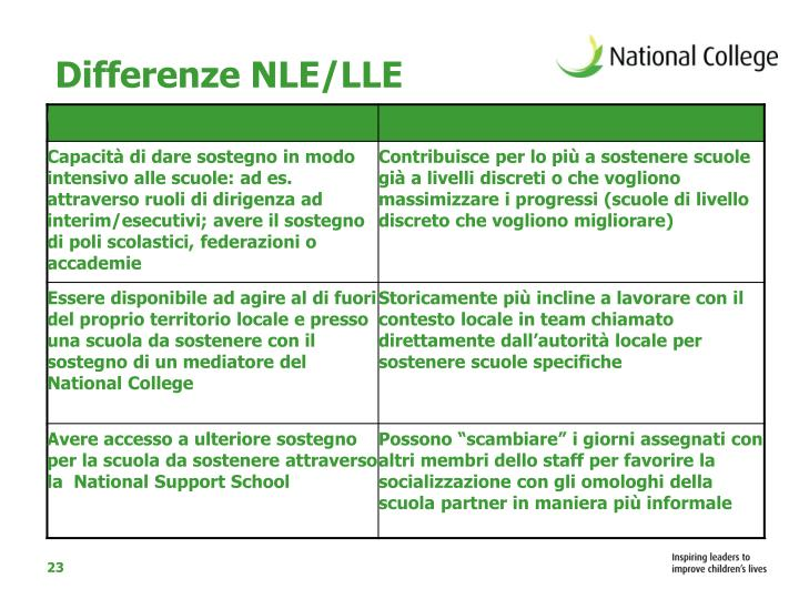Differenze NLE/LLE