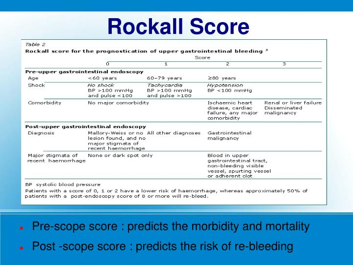 Pre-scope score : predicts the morbidity and mortality