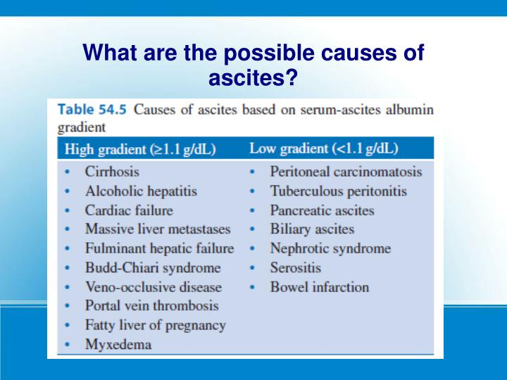 What are the possible causes of ascites?