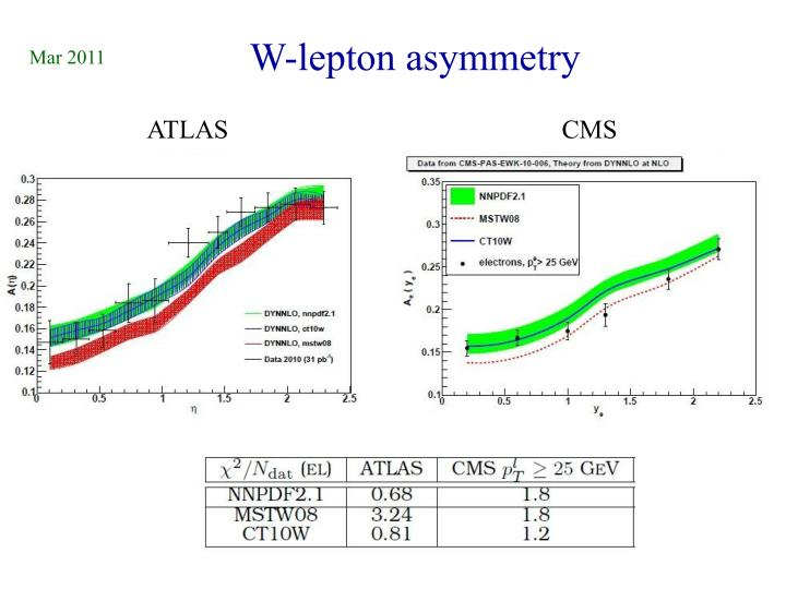 W-lepton asymmetry