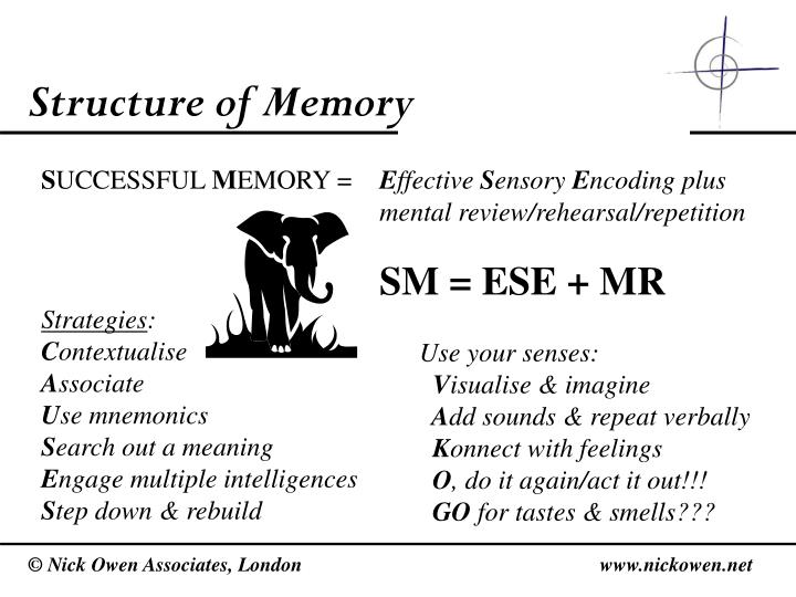 Structure of Memory