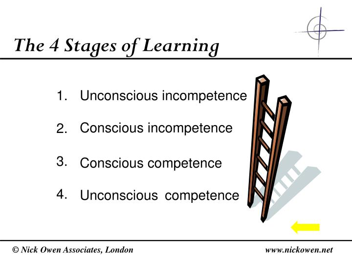 The 4 Stages of Learning
