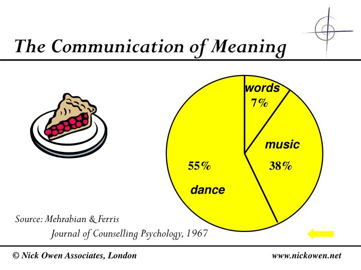 The Communication of Meaning