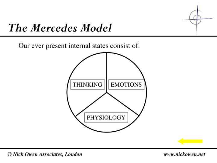The Mercedes Model