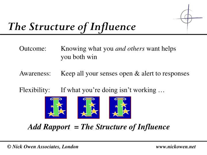 The Structure of Influence