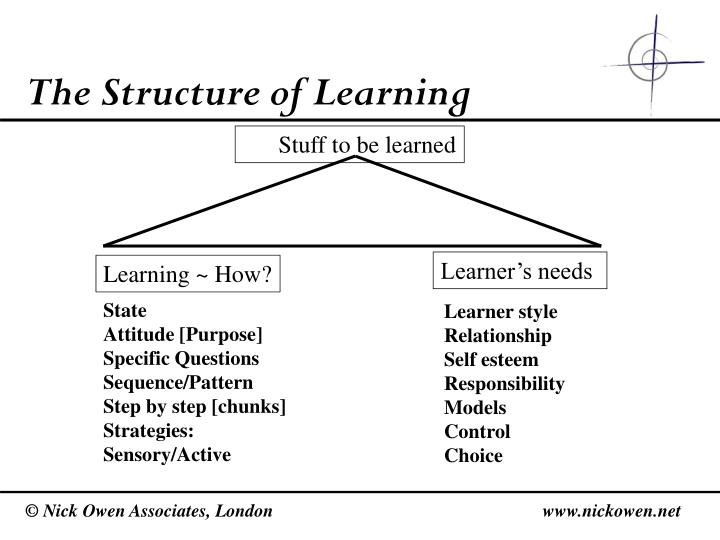 The Structure of Learning