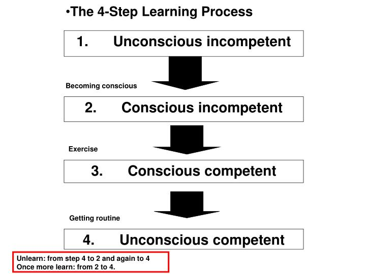 The 4-Step Learning Process
