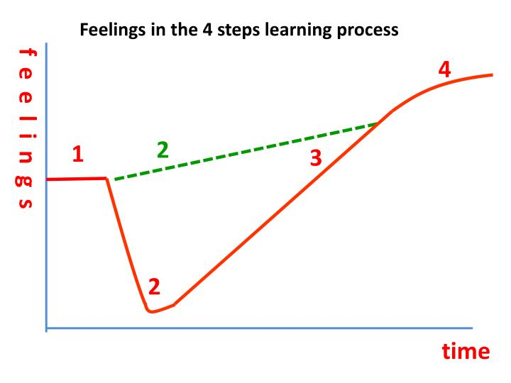 Feelings in the 4 steps learning process
