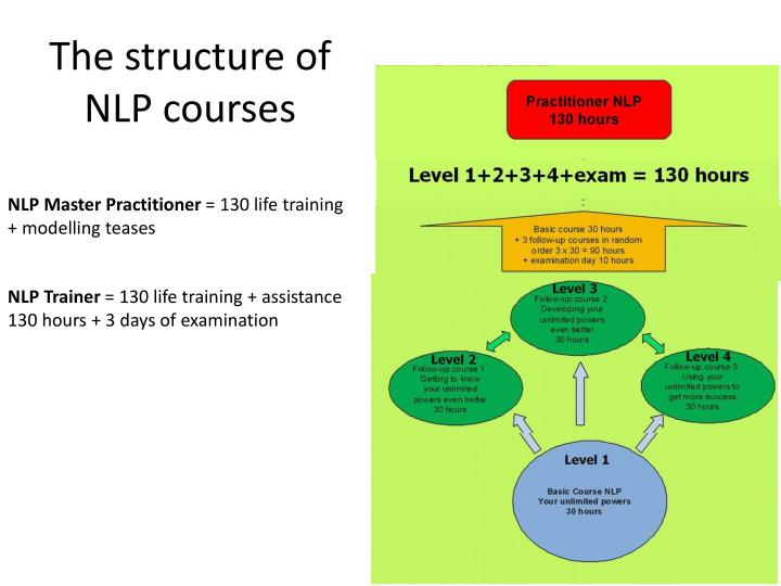 The structure of NLP courses