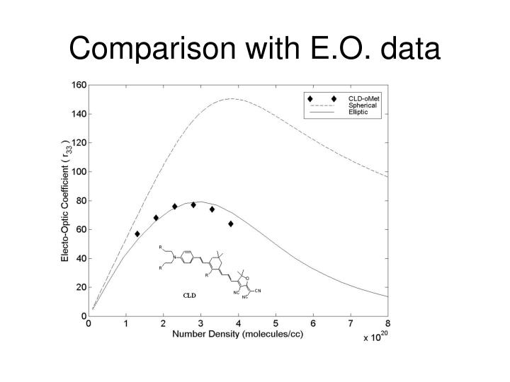 Comparison with E.O. data