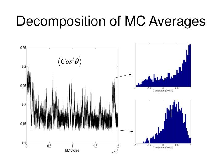 Decomposition of MC Averages