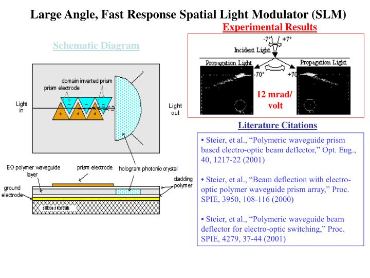 Large Angle, Fast Response Spatial Light Modulator (SLM)