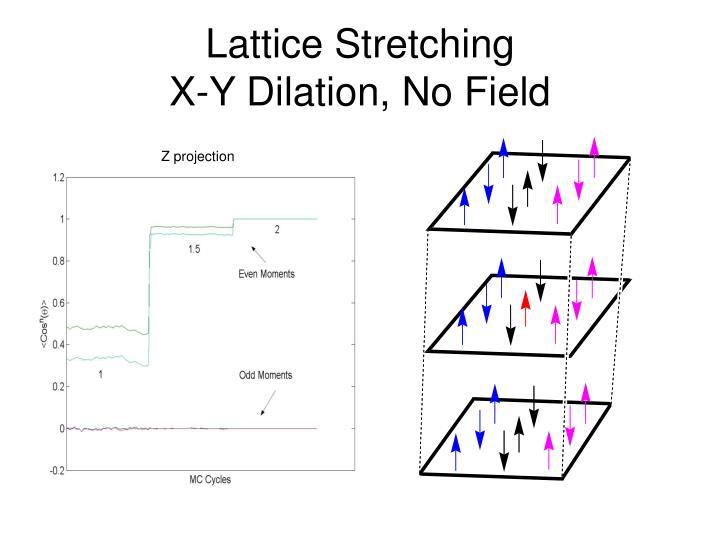 Lattice Stretching