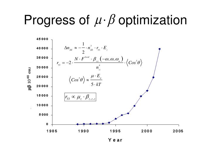 Progress of        optimization