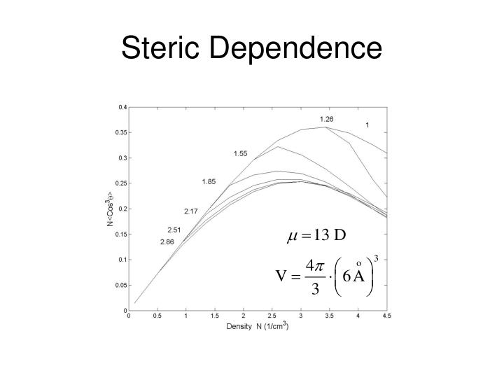 Steric Dependence