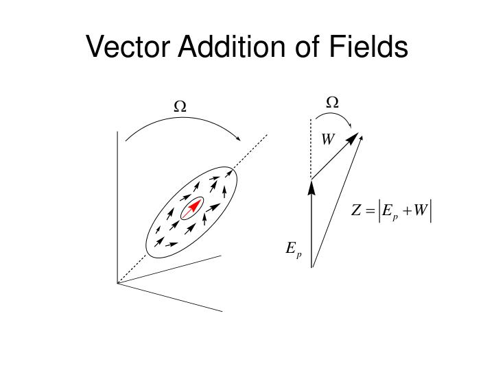 Vector Addition of Fields