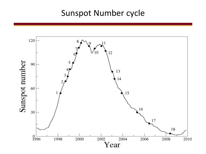Sunspot Number cycle