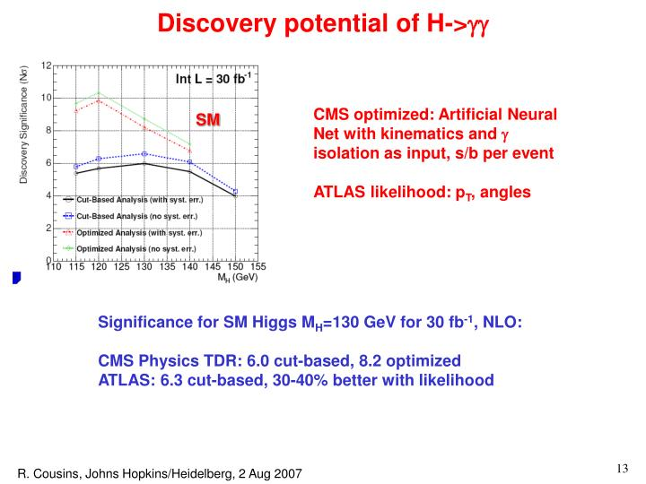 Discovery potential of H->