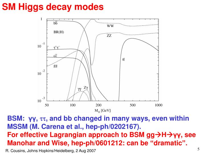 SM Higgs decay modes