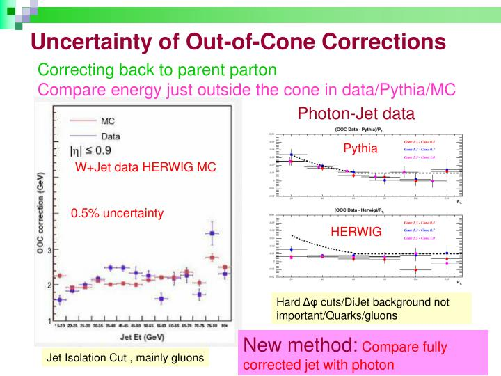 Uncertainty of Out-of-Cone Corrections