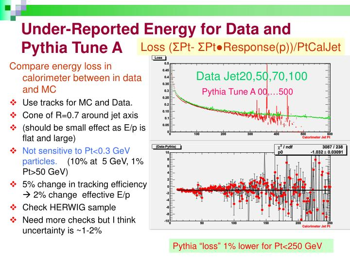 Under-Reported Energy for Data and Pythia Tune A