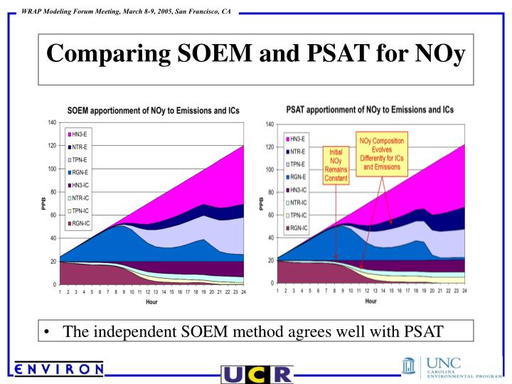 Comparing SOEM and PSAT for NOy
