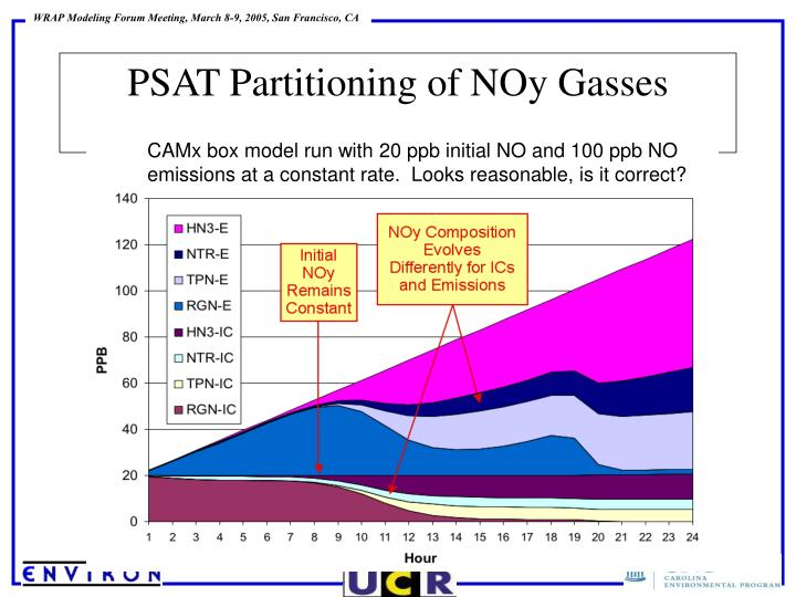 PSAT Partitioning of NOy Gasses