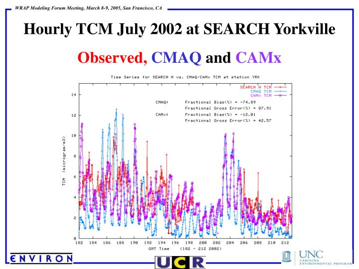 Hourly TCM July 2002 at SEARCH Yorkville