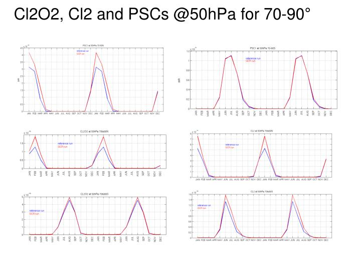 Cl2O2, Cl2 and PSCs @50hPa for 70-90°