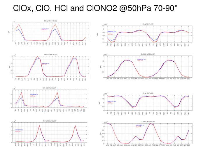 ClOx, ClO, HCl and ClONO2 @50hPa 70-90°