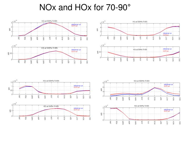 NOx and HOx for 70-90°