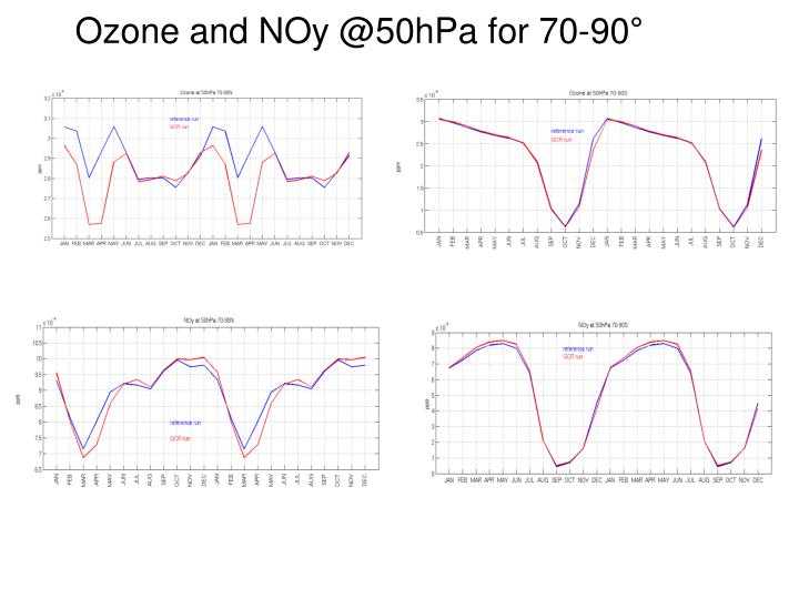 Ozone and noy @50hpa for 70 90