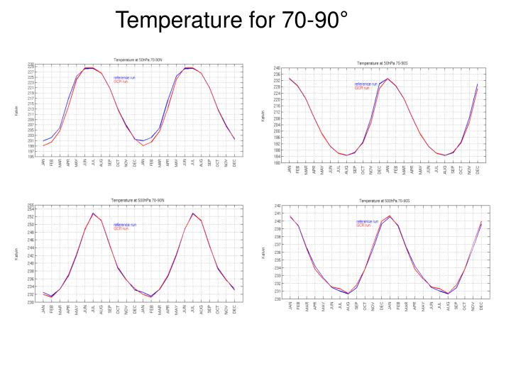 Temperature for 70-90°