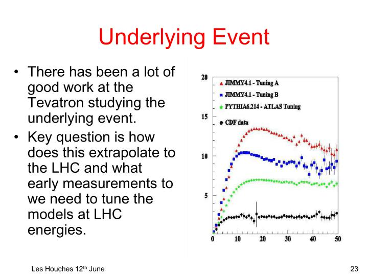 Underlying Event