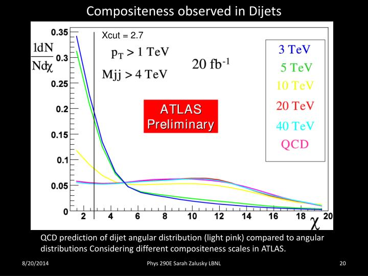 Compositeness observed in Dijets