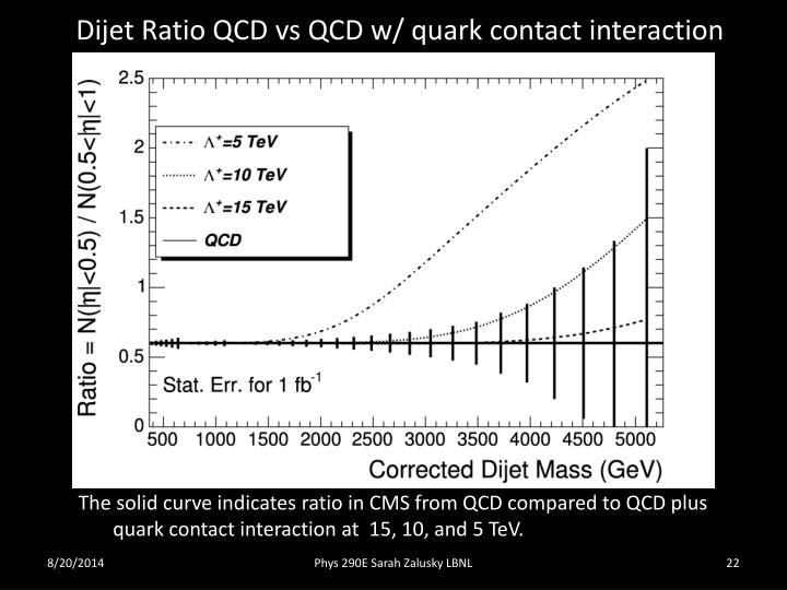 Dijet Ratio QCD vs QCD w/ quark contact interaction