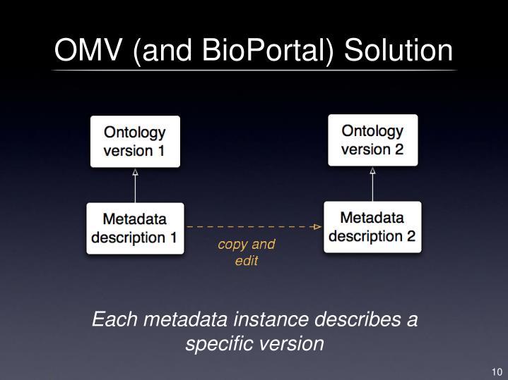 OMV (and BioPortal) Solution