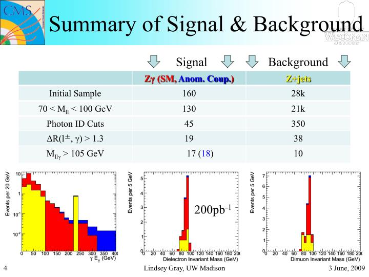 Summary of Signal & Background