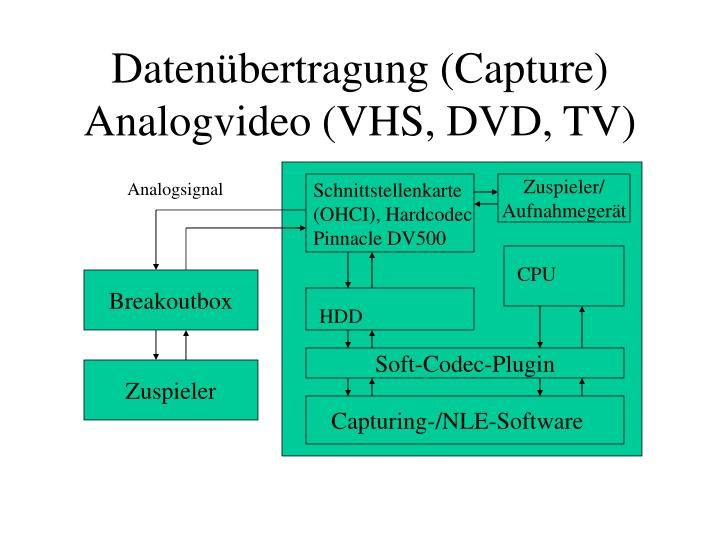 Datenübertragung (Capture)