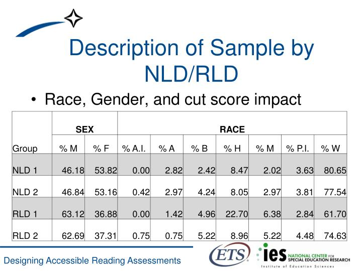 Race, Gender, and cut score impact