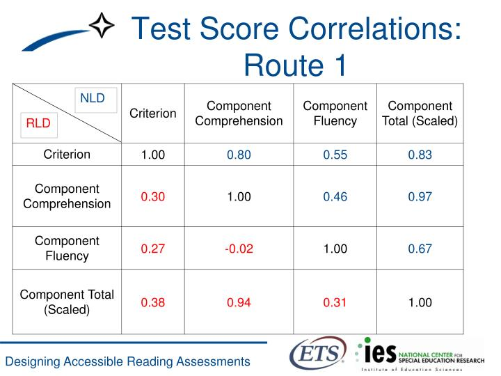 Test Score Correlations: Route 1