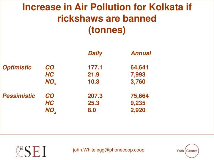 Increase in Air Pollution for Kolkata if rickshaws are banned